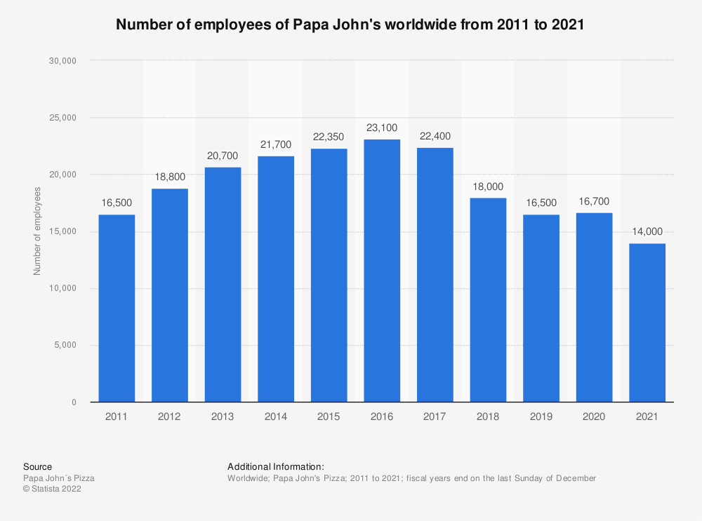 Statistic: Number of employees of Papa John's worldwide from 2011 to 2018* | Statista
