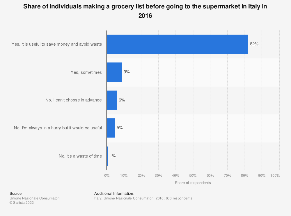 Statistic: Share of individuals making a grocery list before going to the supermarket in Italy in 2016 | Statista