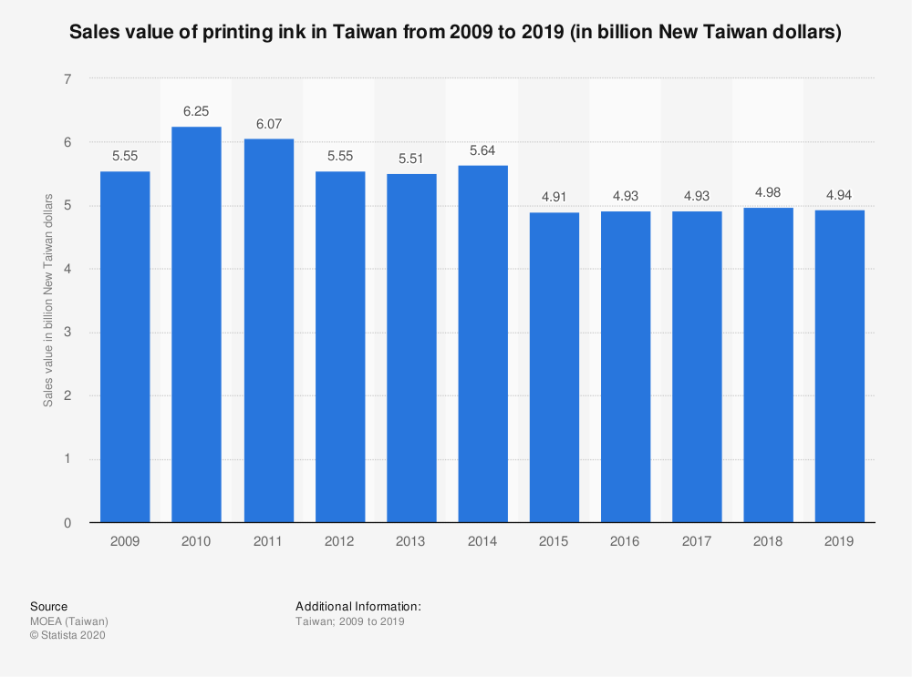 Statistic: Sales value of printing ink in Taiwan from 2009 to 2019 (in billion New Taiwan dollars) | Statista