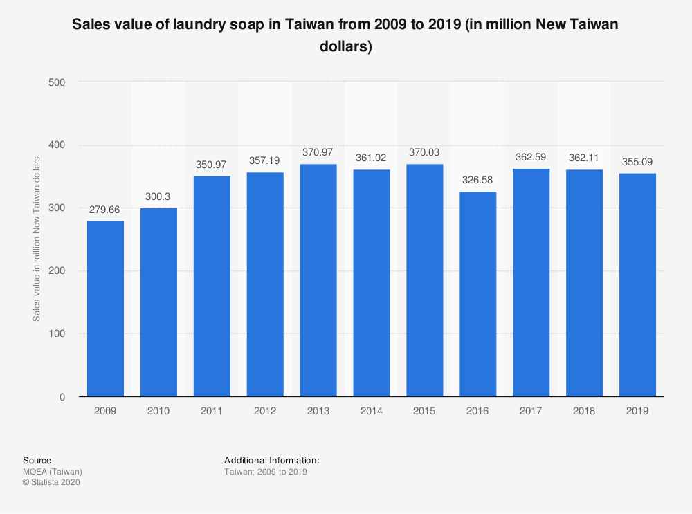 Statistic: Sales value of laundry soap in Taiwan from 2009 to 2019 (in million New Taiwan dollars) | Statista