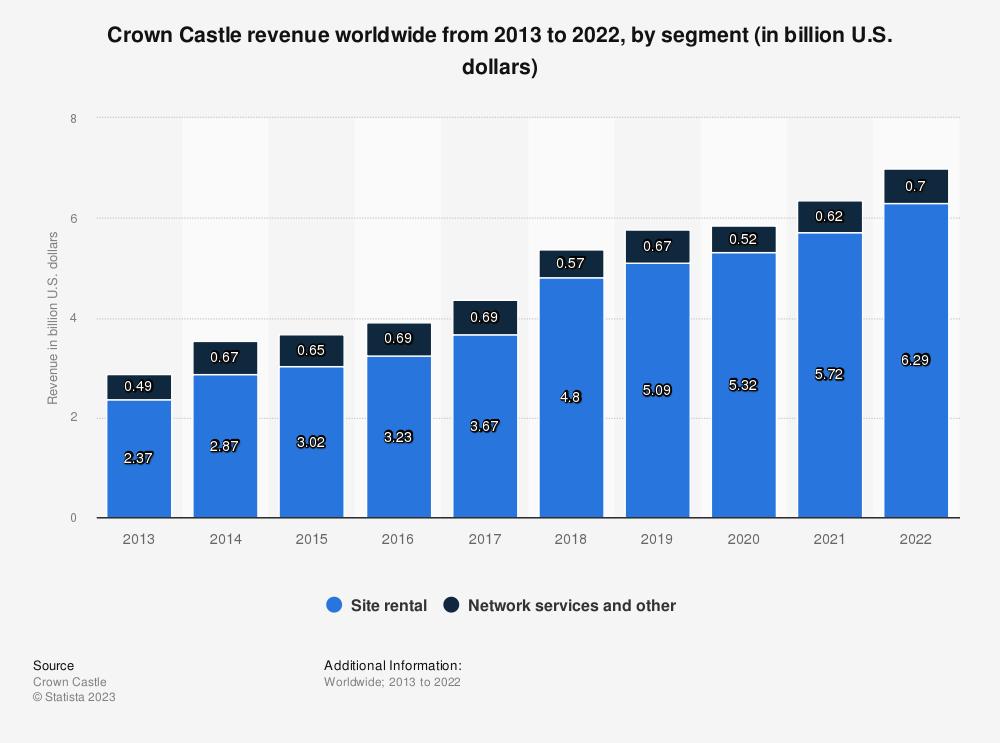 Statistic: Crown Castle revenue worldwide from 2013 to 2020, by segment (in billion U.S. dollars) | Statista