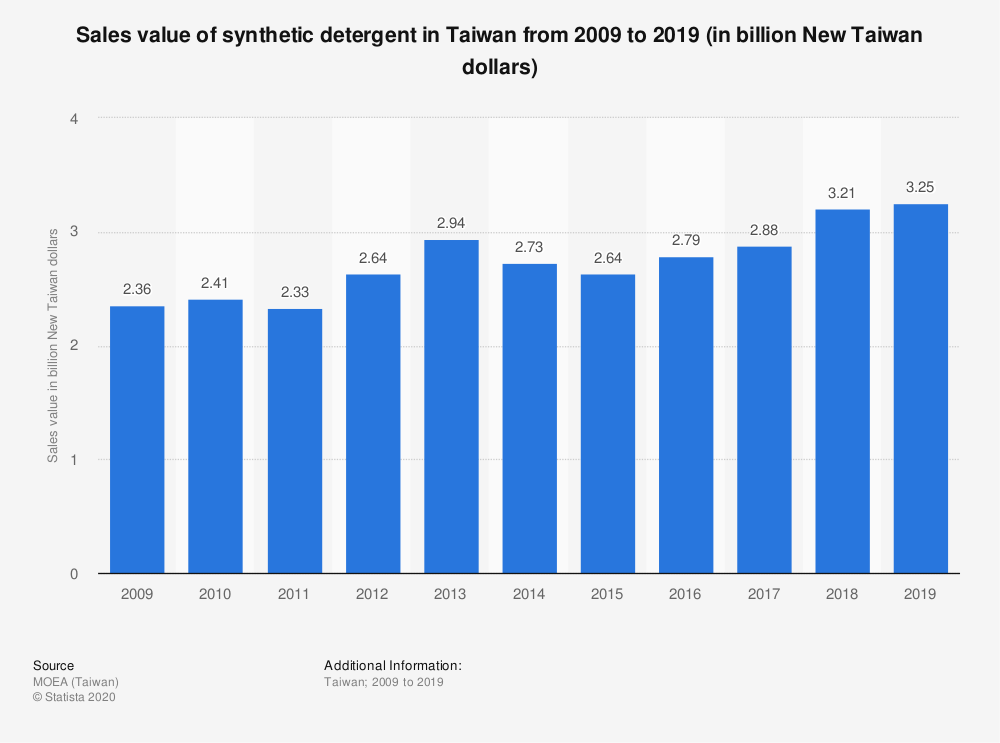 Statistic: Sales value of synthetic detergent in Taiwan from 2009 to 2019 (in billion New Taiwan dollars) | Statista