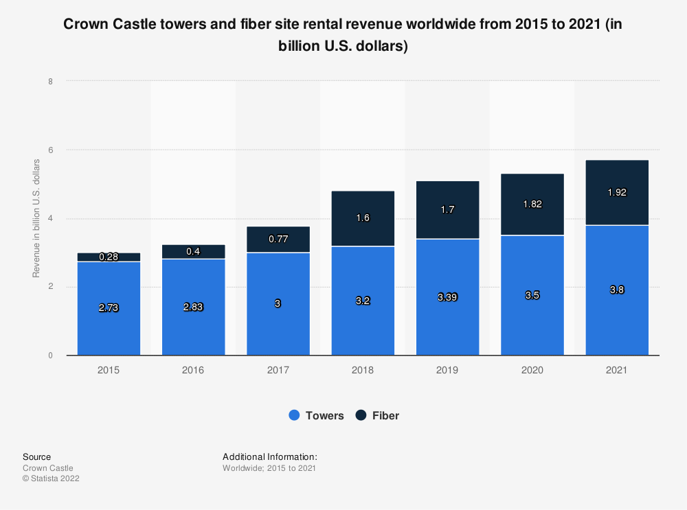 Statistic: Crown Castle towers and fiber site rental revenue worldwide from 2015 to 2020 (in billion U.S. dollars)   Statista