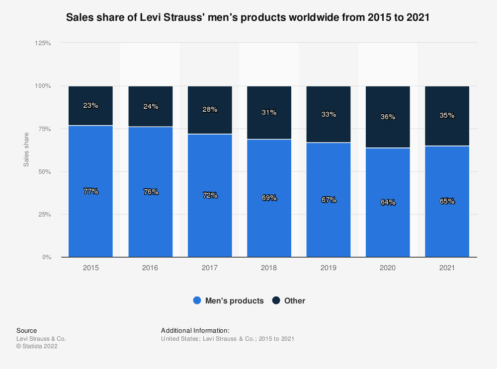 Statistic: Sales share of Levi Strauss' men's products worldwide from 2015 to 2020 | Statista