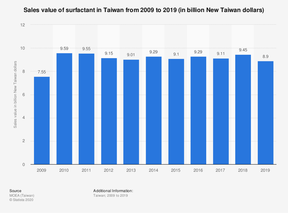 Statistic: Sales value of surfactant in Taiwan from 2009 to 2019 (in billion New Taiwan dollars) | Statista