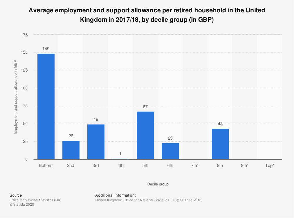 Statistic: Average employment and support allowance per retired household in the United Kingdom in 2017/18, by decile group (in GBP) | Statista
