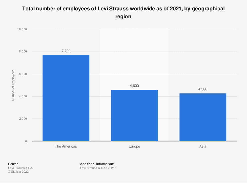 Statistic: Total number of employees of Levi Strauss worldwide as of 2020, by geographical region* | Statista