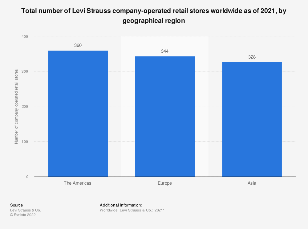 Statistic: Total number of Levi Strauss company-operated retail stores worldwide as of 2020, by geographical region*   Statista
