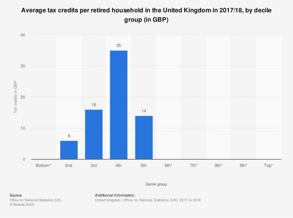Statistic: Average tax credits per retired household in the United Kingdom in 2017/18, by decile group (in GBP) | Statista