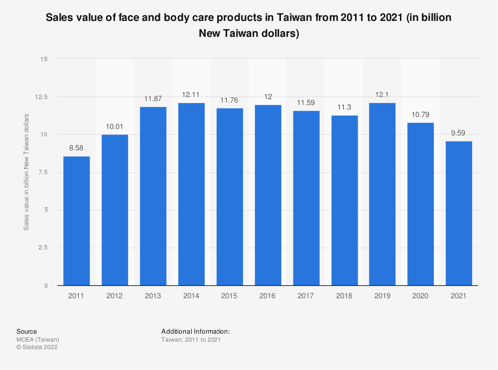 Statistic: Sales value of face and body care products in Taiwan from 2009 to 2019 (in billion New Taiwan dollars) | Statista