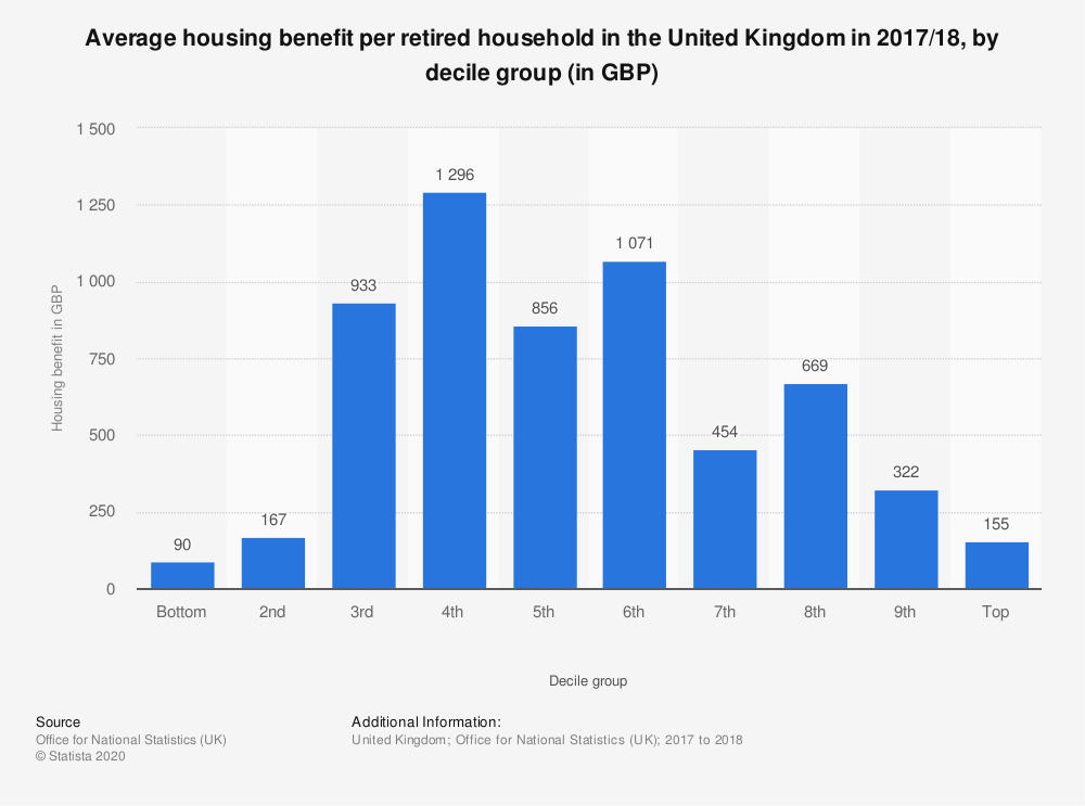 Statistic: Average housing benefit per retired household in the United Kingdom in 2017/18, by decile group (in GBP) | Statista