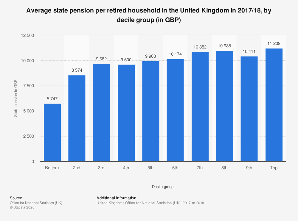 Statistic: Average state pension per retired household in the United Kingdom in 2017/18, by decile group (in GBP) | Statista