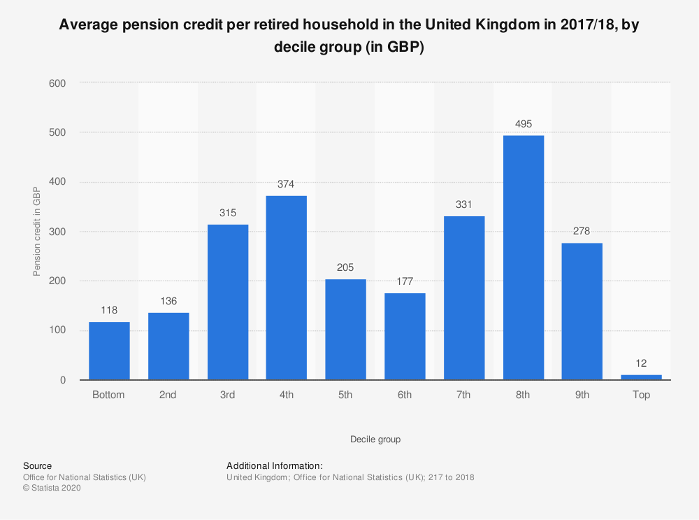 Statistic: Average pension credit per retired household in the United Kingdom in 2017/18, by decile group (in GBP) | Statista