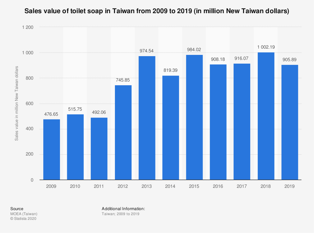Statistic: Sales value of toilet soap in Taiwan from 2009 to 2019 (in million New Taiwan dollars)   Statista