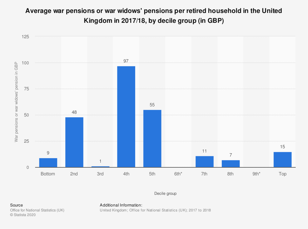 Statistic: Average war pensions or war widows' pensions per retired household in the United Kingdom in 2016/2017, by decile group (in GBP)   Statista