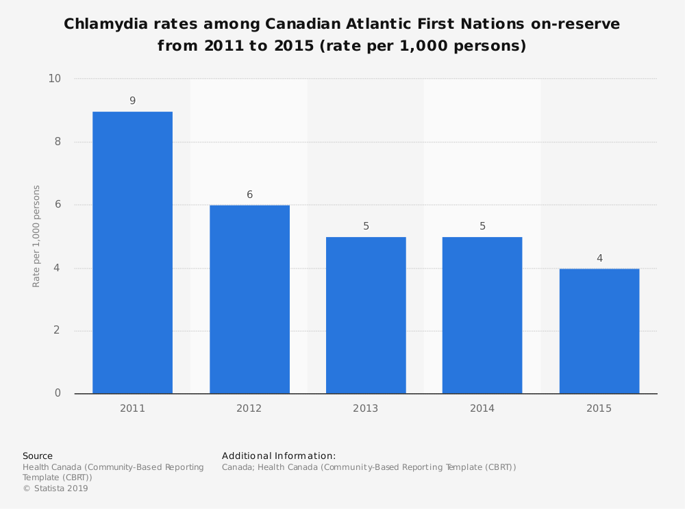 Statistic: Chlamydia rates among Canadian Atlantic First Nations on-reserve from 2011 to 2015 (rate per 1,000 persons) | Statista