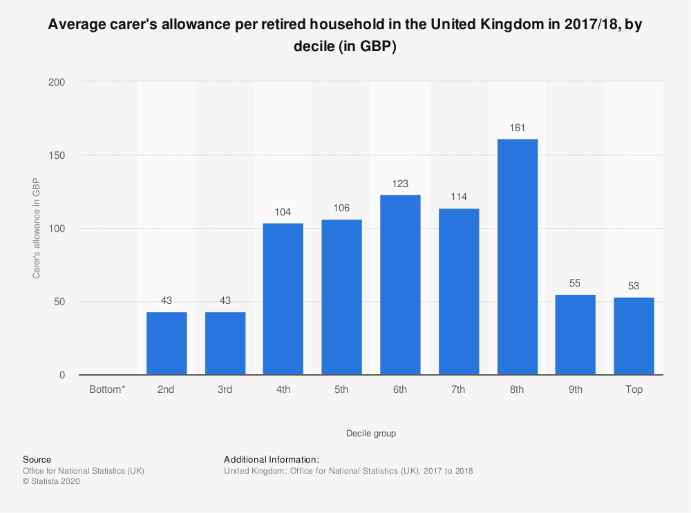 Statistic: Average carer's allowance per retired household in the United Kingdom in 2017/18, by decile (in GBP) | Statista