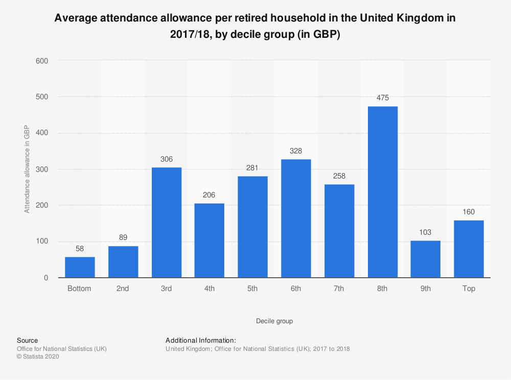 Statistic: Average attendance allowance per retired household in the United Kingdom in 2017/18, by decile group (in GBP) | Statista