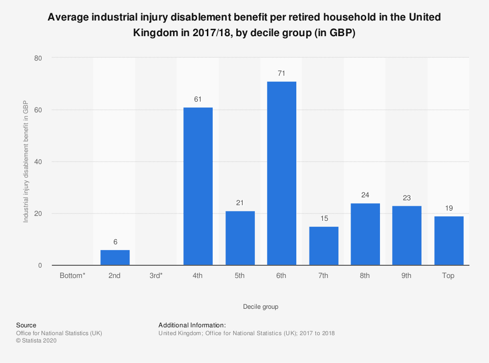 Statistic: Average industrial injury disablement benefit per retired household in the United Kingdom in 2017/18, by decile group (in GBP) | Statista
