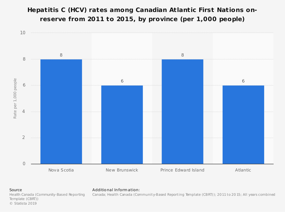 Statistic: Hepatitis C (HCV) rates among Canadian Atlantic First Nations on-reserve from 2011 to 2015, by province (per 1,000 people) | Statista