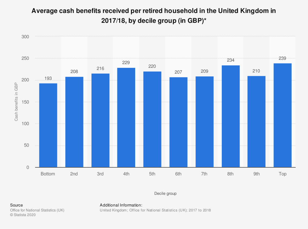 Statistic: Average cash benefits received per retired household in the United Kingdom in 2017/18, by decile group (in GBP)* | Statista