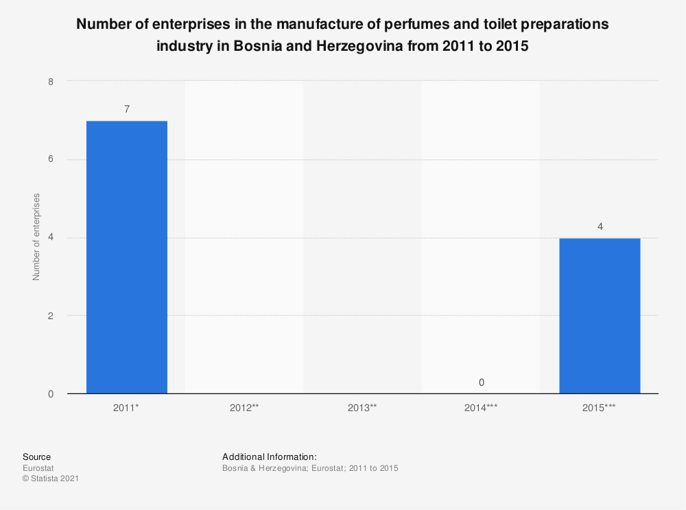 Statistic: Number of enterprises in the manufacture of perfumes and toilet preparations industry in Bosnia and Herzegovina from 2011 to 2015 | Statista