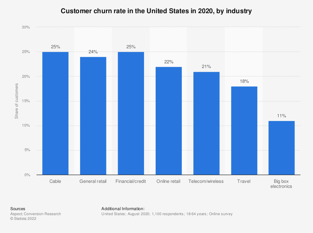 Statistic: Customer churn rate in the United States in 2018, by industry | Statista