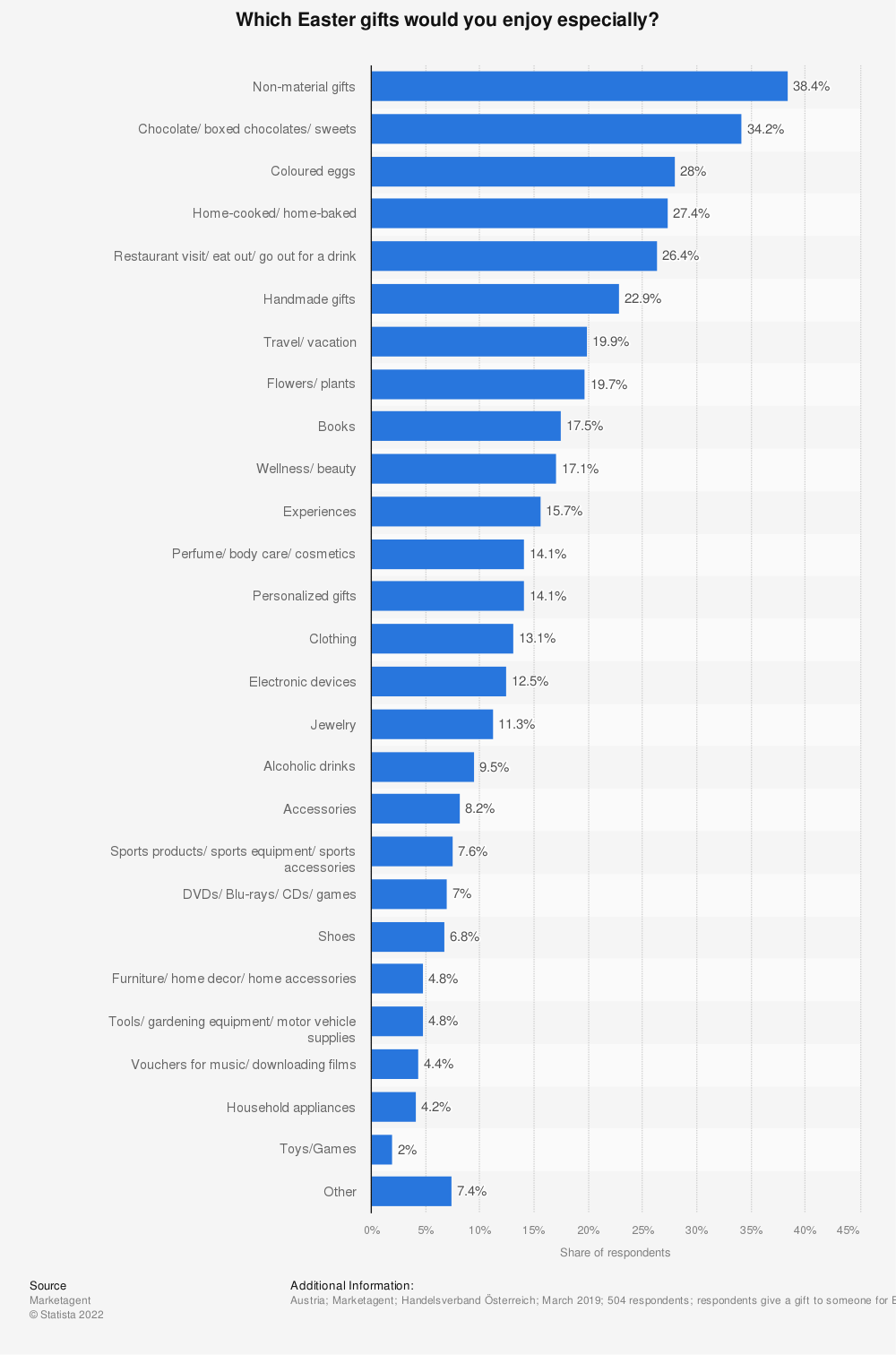 Statistic: Which Easter gifts would you enjoy especially? | Statista
