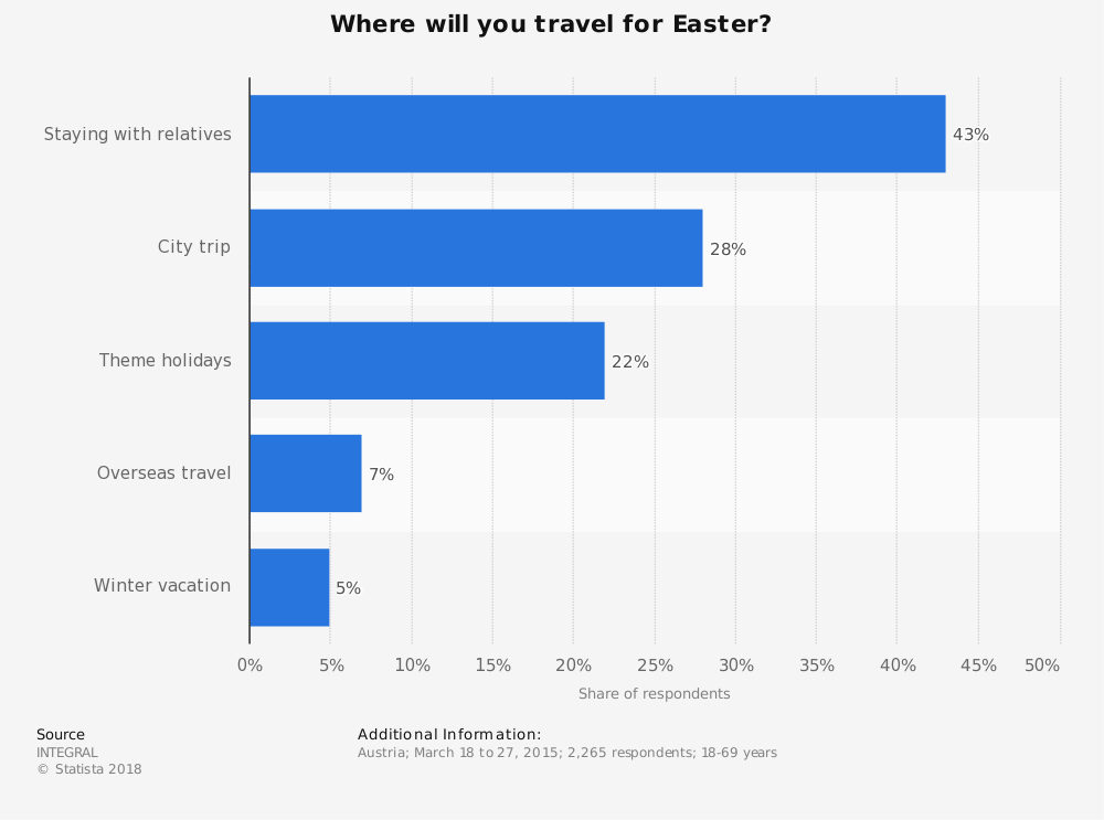 Statistic: Where will you travel for Easter? | Statista