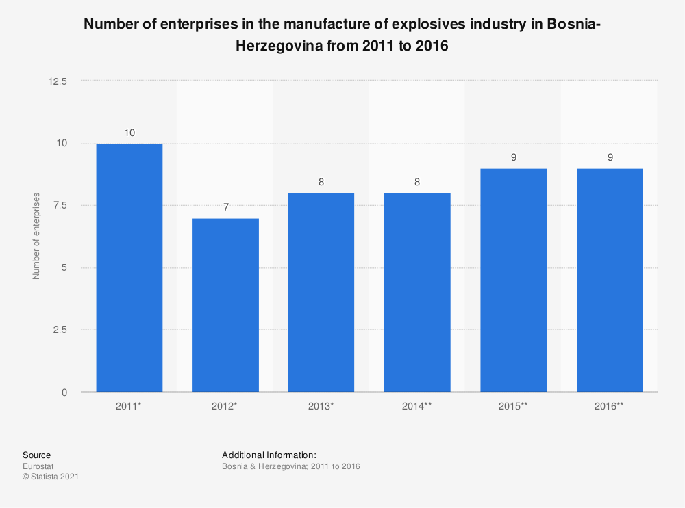 Statistic: Number of enterprises in the manufacture of explosives industry in Bosnia-Herzegovina from 2011 to 2016 | Statista