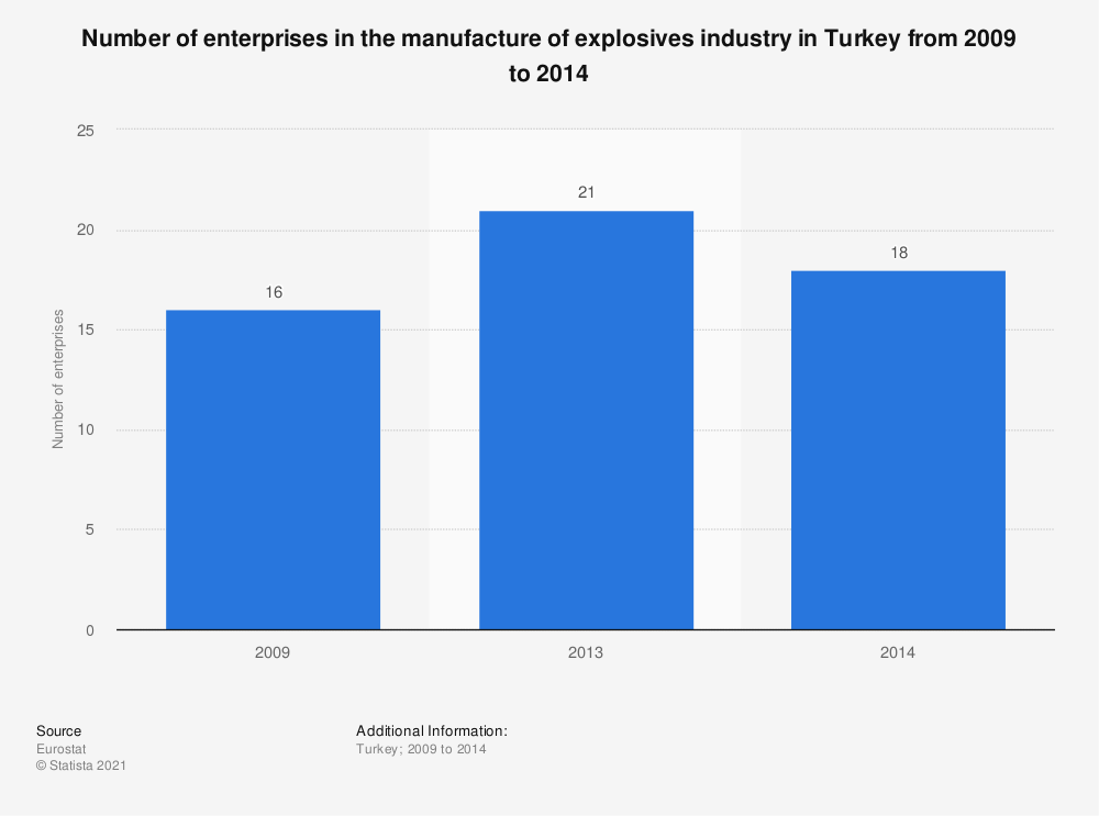 Statistic: Number of enterprises in the manufacture of explosives industry in Turkey from 2009 to 2014   Statista