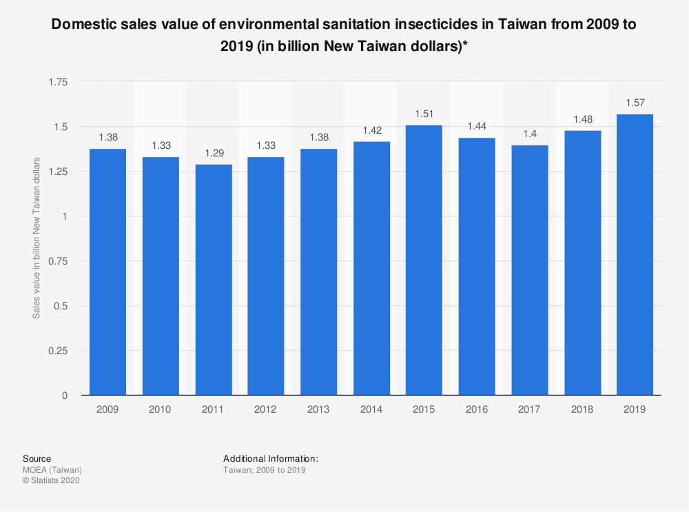 Statistic: Domestic sales value of environmental sanitation insecticides in Taiwan from 2009 to 2019 (in billion New Taiwan dollars)*   Statista