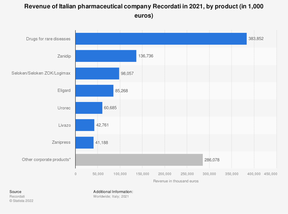 Statistic: Revenues of Italian pharmaceutical company Recordati in 2020, by product (in 1,000 euros) | Statista
