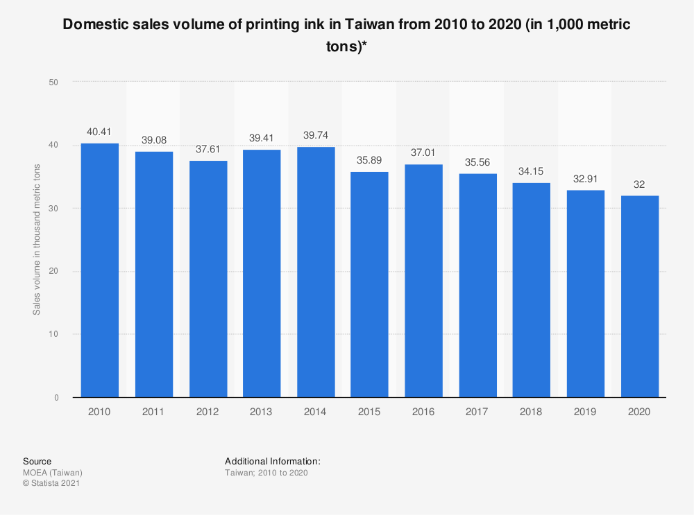 Statistic: Domestic sales volume of printing ink in Taiwan from 2009 to 2019 (in thousand metric tons)* | Statista
