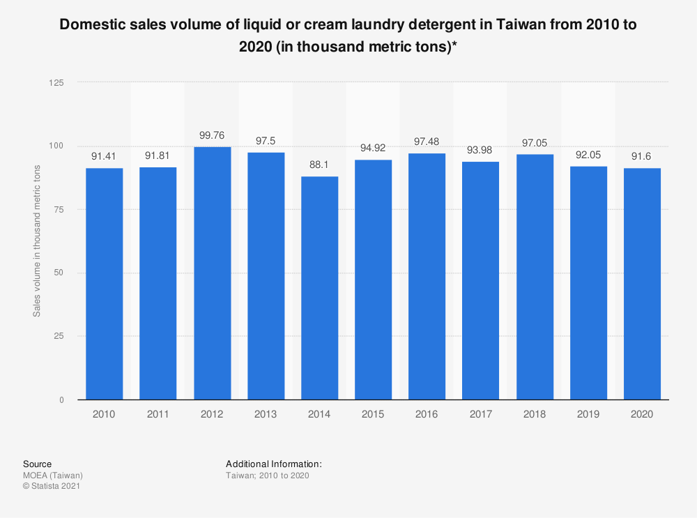 Statistic: Domestic sales volume of liquid or cream laundry detergent in Taiwan from 2009 to 2019 (in thousand metric tons)* | Statista
