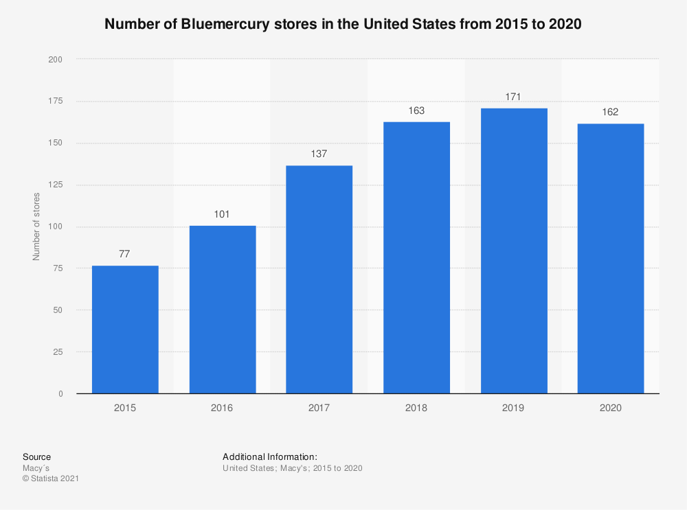 Statistic: Number of Bluemercury stores in the United States from 2015 to 2020 | Statista