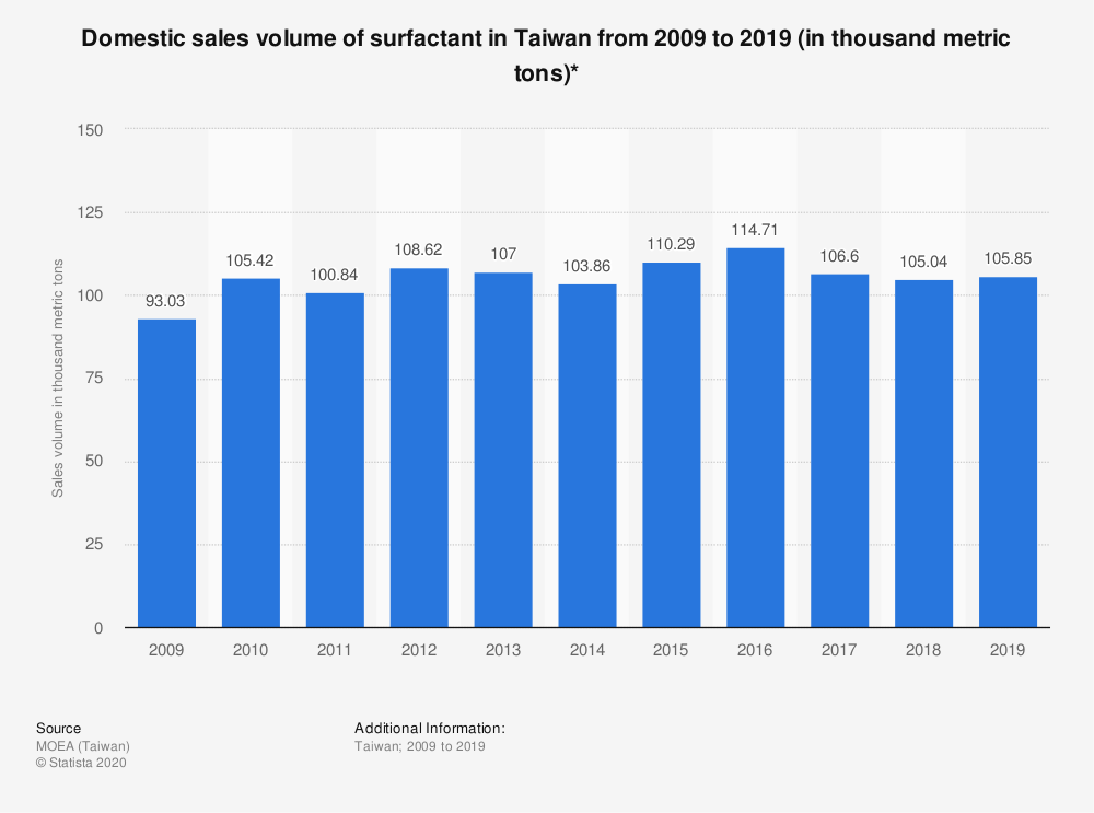 Statistic: Domestic sales volume of surfactant in Taiwan from 2009 to 2019 (in thousand metric tons)*   Statista