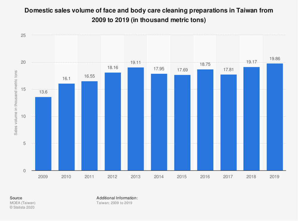 Statistic: Domestic sales volume of face and body care cleaning preparations in Taiwan from 2009 to 2019 (in thousand metric tons) | Statista