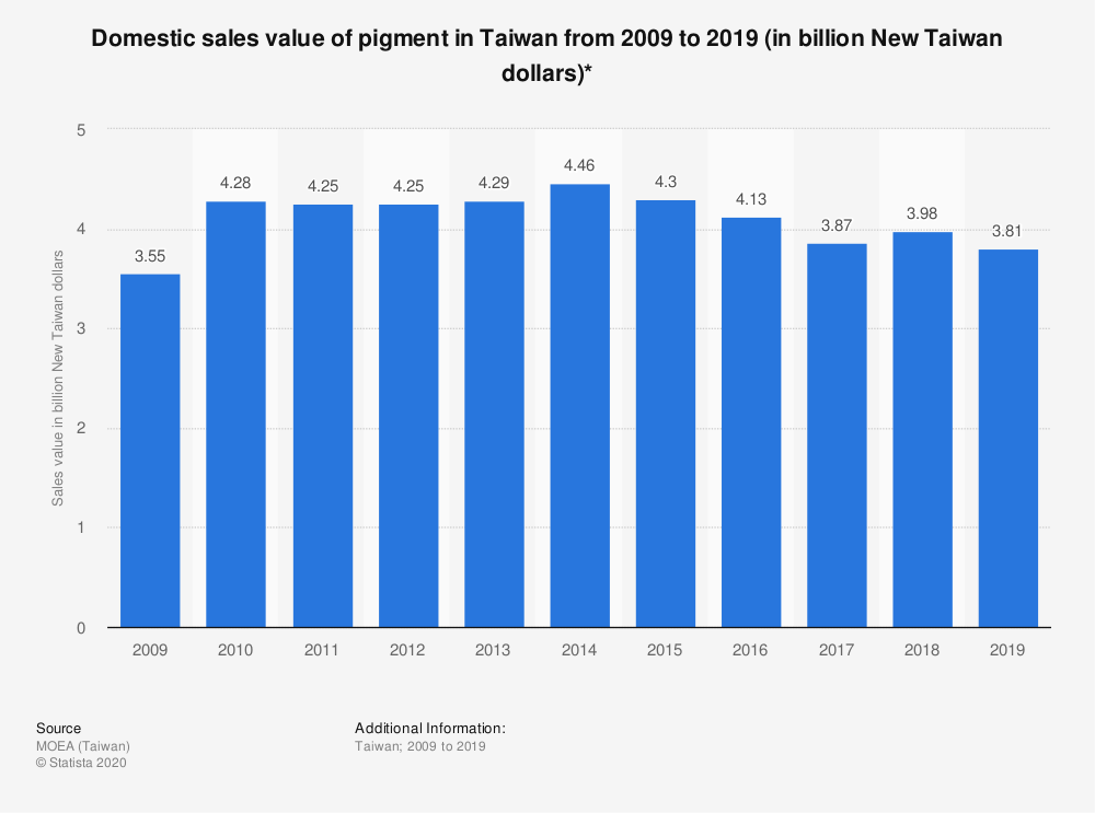 Statistic: Domestic sales value of pigment in Taiwan from 2009 to 2019 (in billion New Taiwan dollars)* | Statista