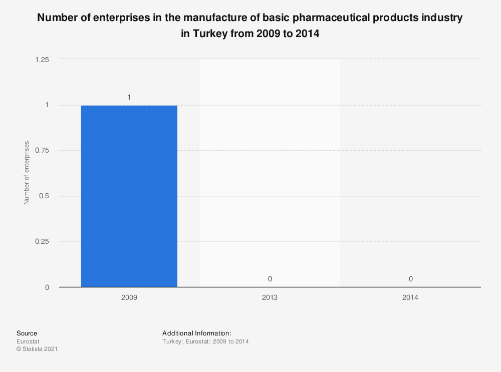 Statistic: Number of enterprises in the manufacture of basic pharmaceutical products industry in Turkey from 2009 to 2014 | Statista