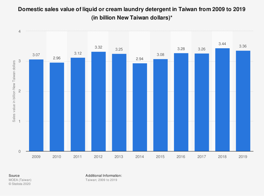 Statistic: Domestic sales value of liquid or cream laundry detergent in Taiwan from 2009 to 2019 (in billion New Taiwan dollars)* | Statista