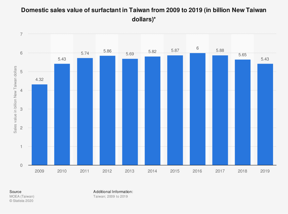 Statistic: Domestic sales value of surfactant in Taiwan from 2009 to 2019 (in billion New Taiwan dollars)* | Statista