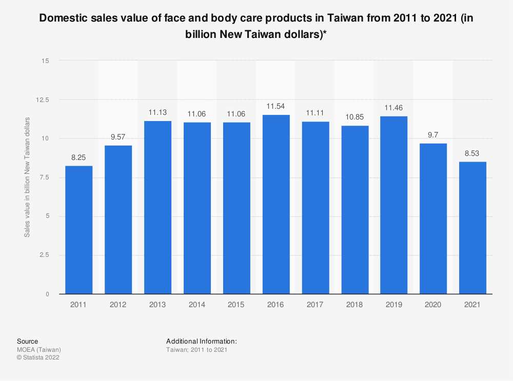 Statistic: Domestic sales value of face and body care products in Taiwan from 2009 to 2019 (in billion New Taiwan dollars)*   Statista