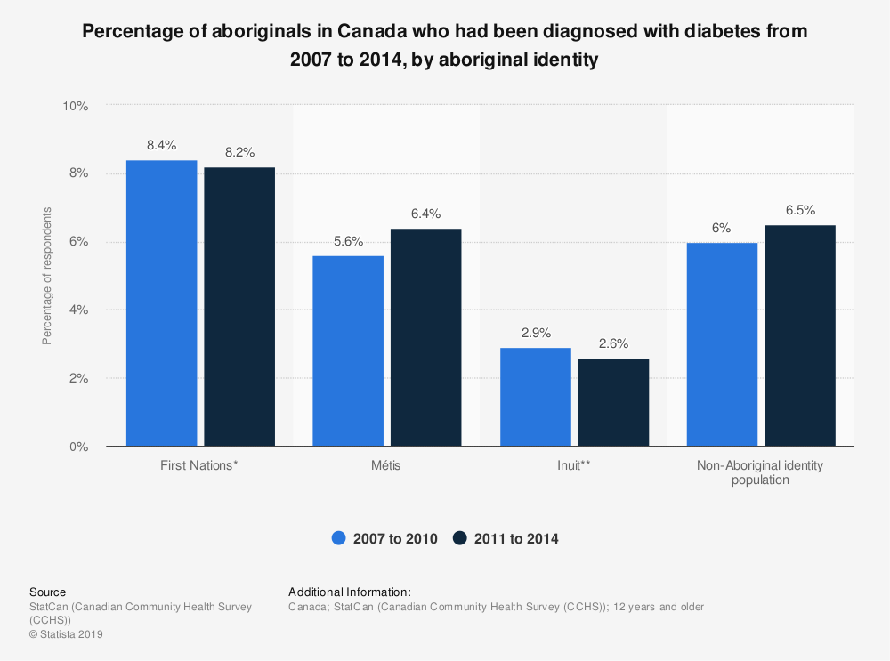 Statistic: Percentage of aboriginals in Canada who had been diagnosed with diabetes from 2007 to 2014, by aboriginal identity | Statista
