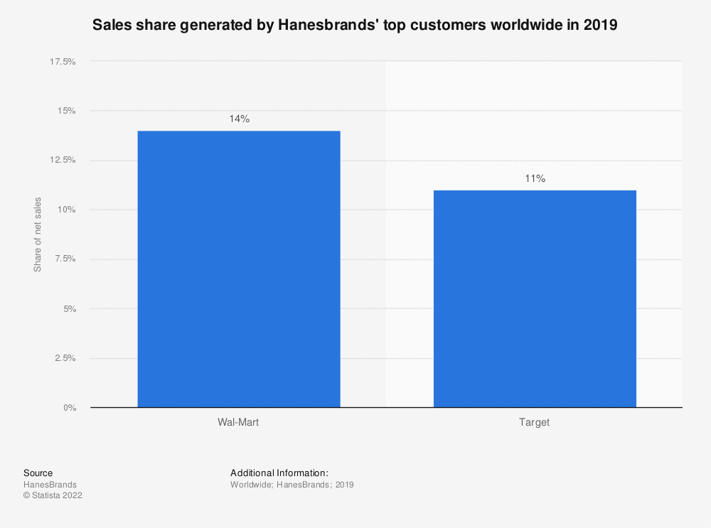 Statistic: Sales share generated by Hanesbrands' top customers worldwide in 2019 | Statista