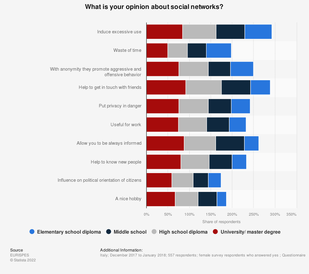 Statistic: What is your opinion about social networks? | Statista