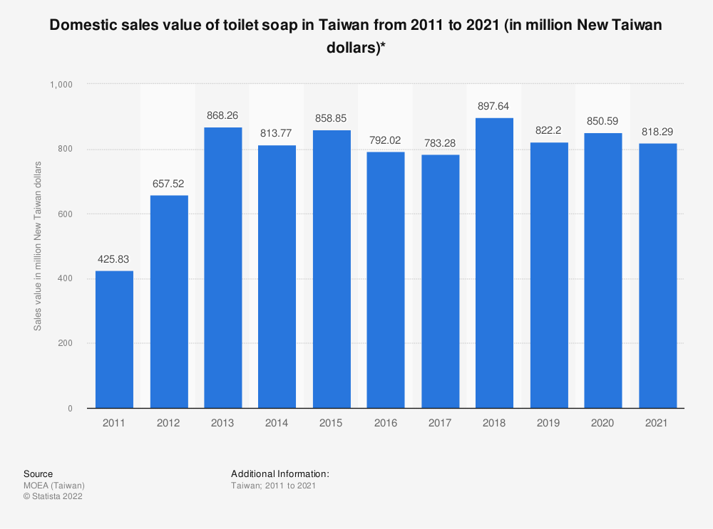 Statistic: Domestic sales value of toilet soap in Taiwan from 2009 to 2019 (in million New Taiwan dollars)* | Statista