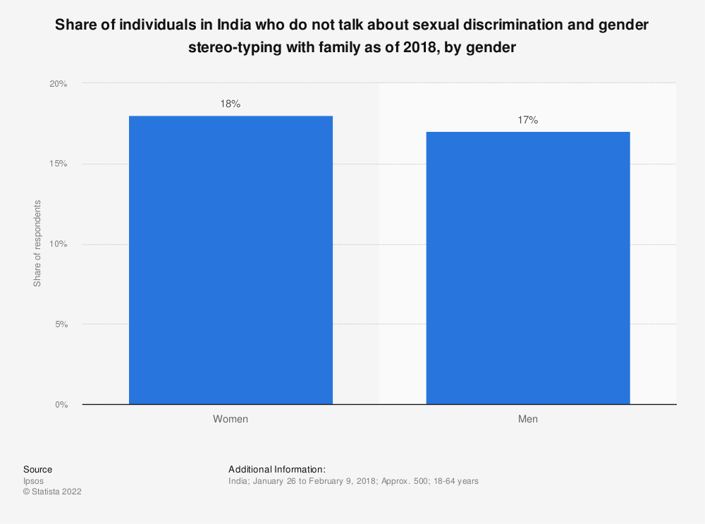 Statistic: Share of individuals in India who do not talk about sexual discrimination and gender stereo-typing with family as of 2018, by gender | Statista