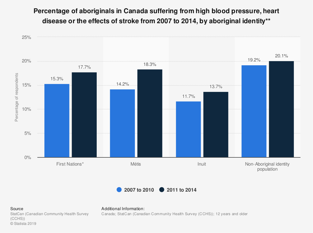 Statistic: Percentage of aboriginals in Canada suffering from high blood pressure, heart disease or the effects of stroke from 2007 to 2014, by aboriginal identity** | Statista