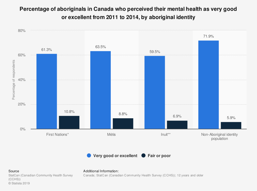 Statistic: Percentage of aboriginals in Canada who perceived their mental health as very good or excellent from 2011 to 2014, by aboriginal identity | Statista